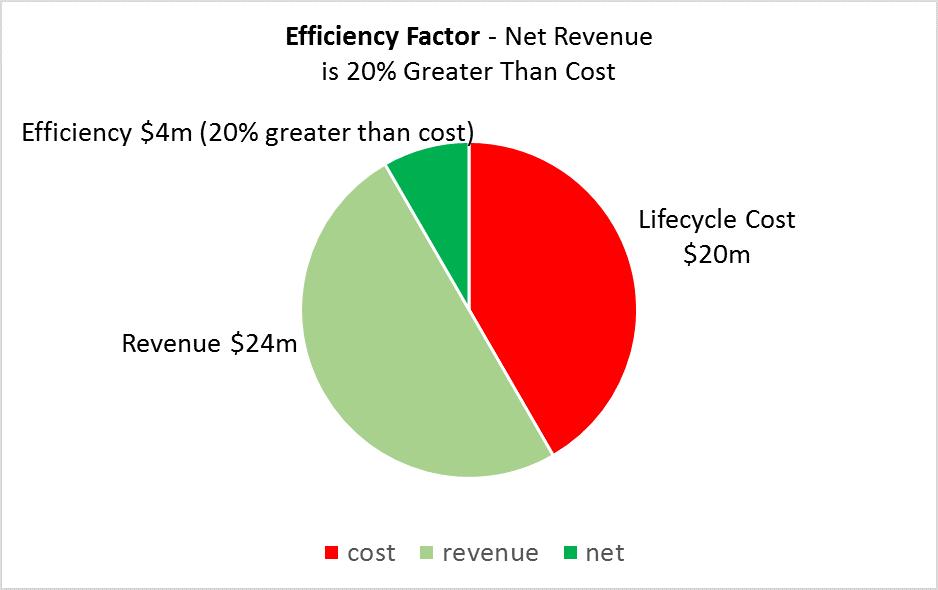 Efficiency Pie Chart
